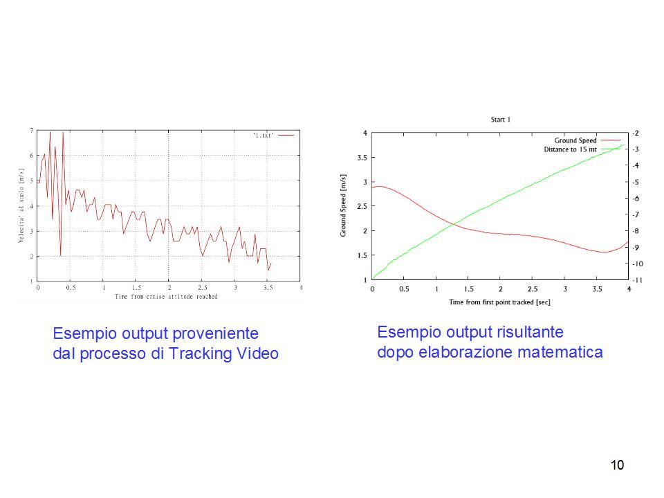 Esempio output grafici