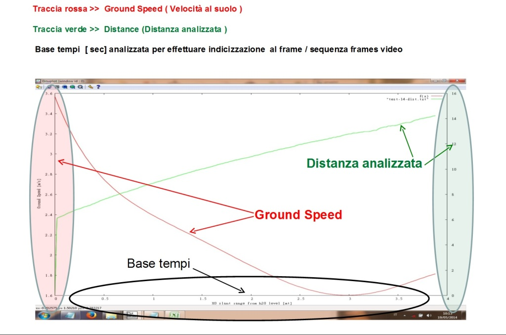 Example graphically underwater ground speed and distance traveled during a start phase