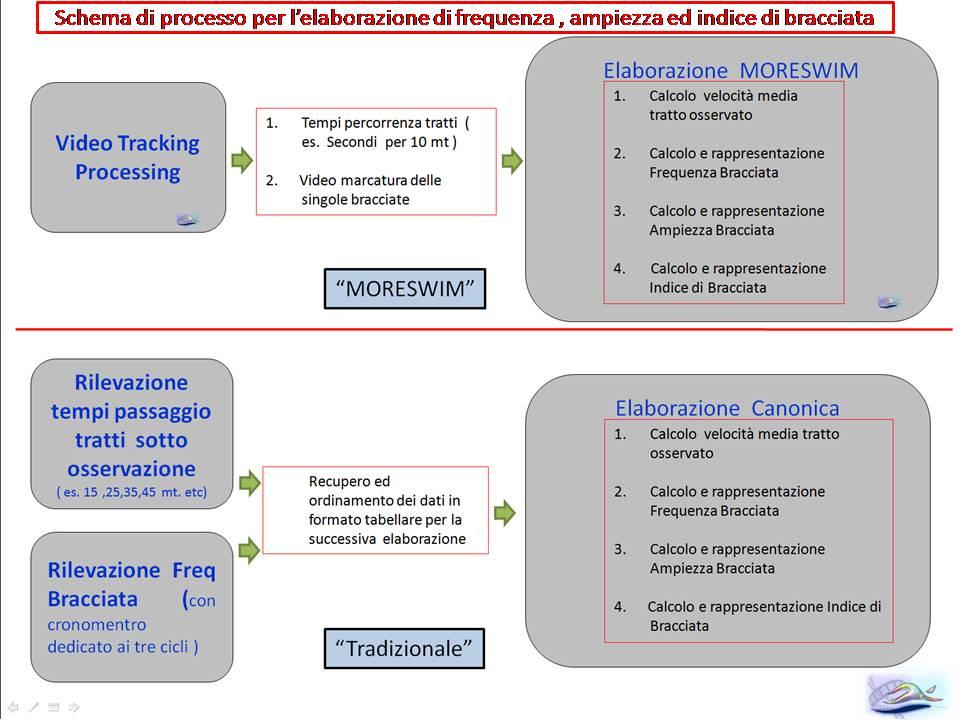 Comparazione metodologia calcolo Freq & Ampiezza diagramma