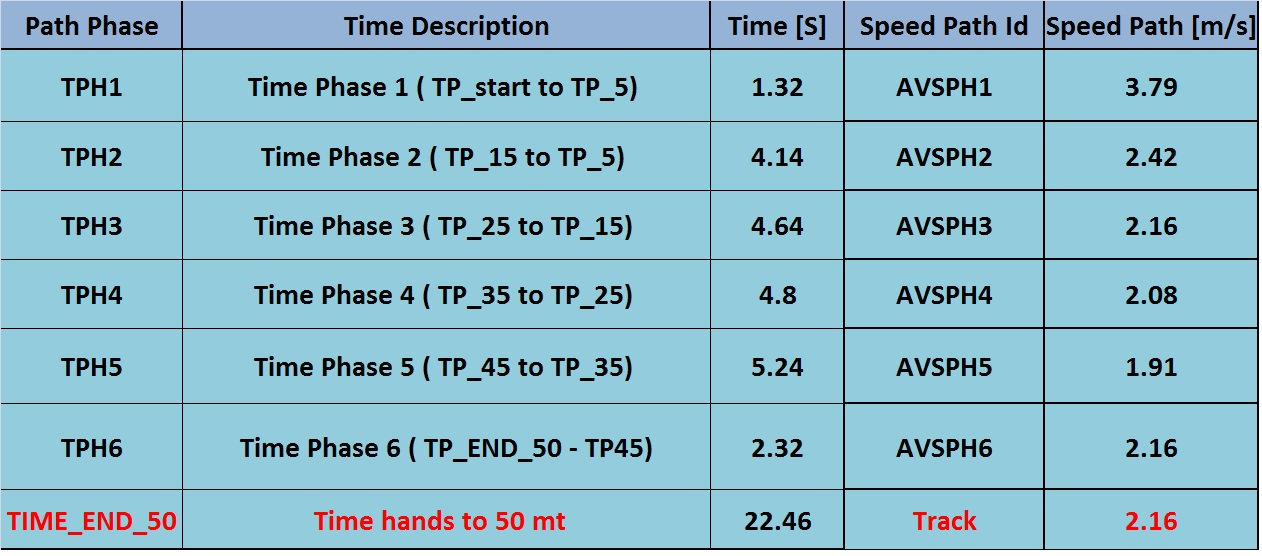 Video tracking Test_Point - Path Average speed and Time Ref